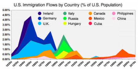 人口老龄化_美国人口数