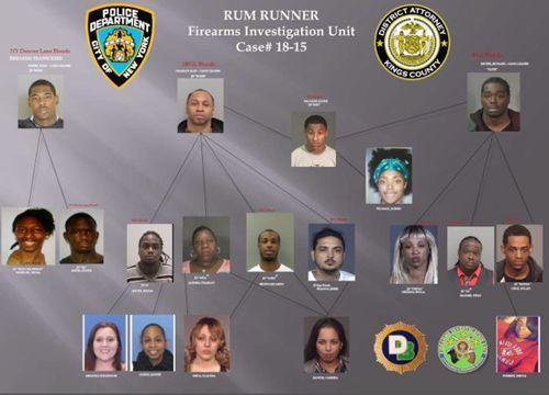 跨州走私枪支集团的成员结构图.(美国《世界日报》 纽约市警方提供)