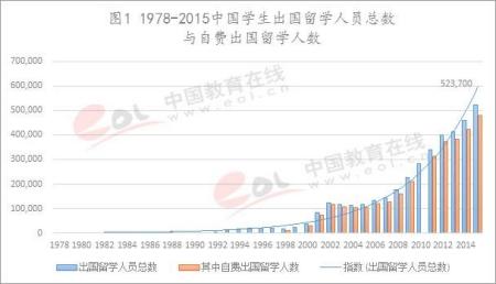 历年中国留学生人数和增长情况(图自中国教育在线)