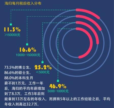 海归收入分布图(《财经》杂志制图)