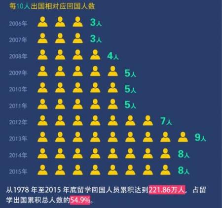 历年留学归国与出国留学人数比(《财经》杂志制图)