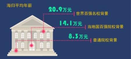 海归平均年薪(制图:《财经》杂志)