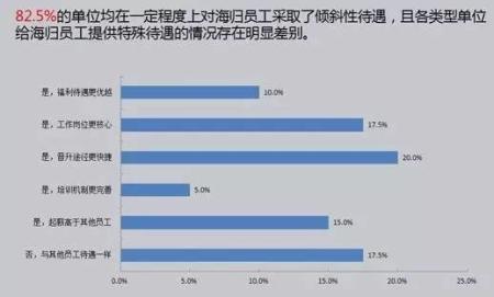 图自《2016中国海归就业调查报告》