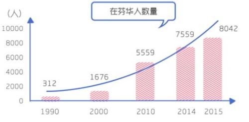 在芬华人数量变化趋势。(图片来自华舆 设计/杨帅)
