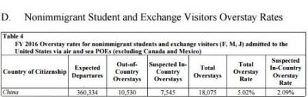 2016财年出入境逾期滞留报告中留学生和访问学者的逾期滞留数目。(美国《侨报》/美国国土安全部图片)