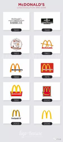 麦当劳logo的演变史。(欧洲时报英国版微信公众号)