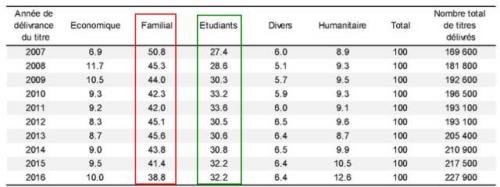 """向非欧盟区居民发放的""""第一份签证"""":家庭居留(红框)、学生居留(绿框)占了绝大部分。"""