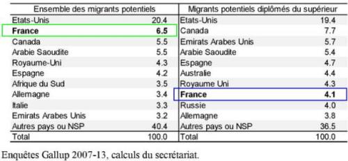 法国在全体潜在移民(绿框)与高学历潜在移民群体(蓝框)中,分别位列第二、第八。