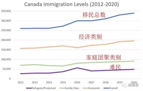 图:加拿大移民配额走势图,到2020年,经济类别接近20万,留学生如果占50%,则每年吸纳10万留学生