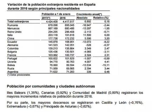 2017年外来人口数量统计。(《欧洲时报》西班牙版微信公众号援引自西班牙国家统计局)