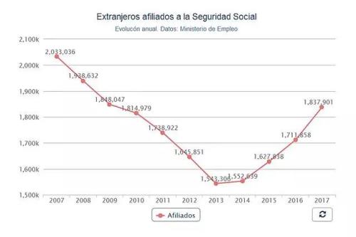 西班牙2007年以来海外移民就业人口统计图(《欧洲时报》西班牙版微信公众号援引自当地媒体))