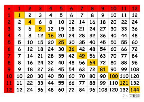 英国将要推行的Times Table。(图片来源:英伦圈)
