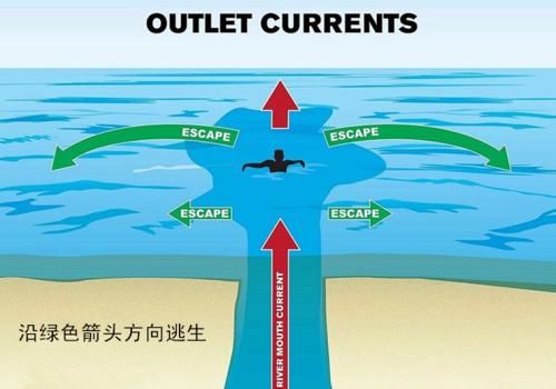 离岸流在任何天气条件下都可能发生,要格外注意
