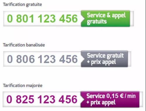"""法国资费不同的电话号码号码有各自的颜色标识。(来源:欧洲时报微信公号""""欧时大参"""")"""