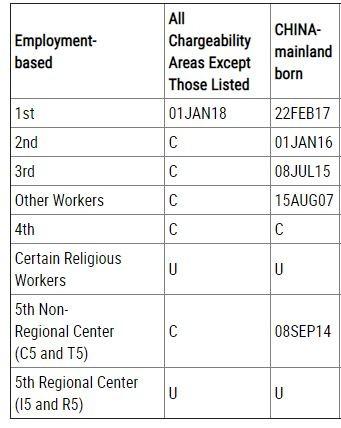 职业移民类绿卡批准排期