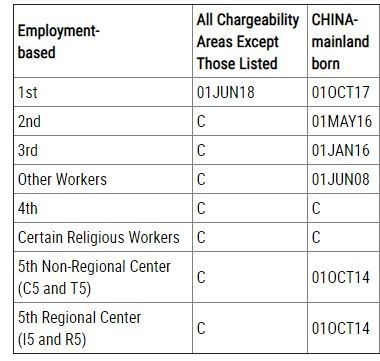 职业移民类递件提交排期