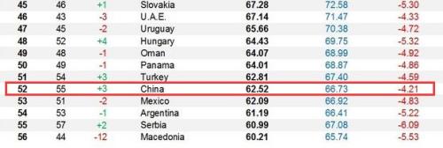 2019年彭博健康国家指数前20位及中国排名