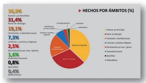 种族歧视在西班牙比例占36.9%。(图片来源:西班牙内政部网站)