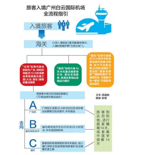 从落地到隔离,直击广州白云机场入境全流程