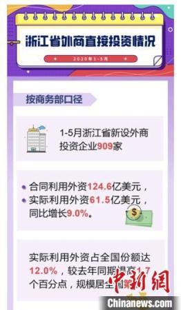 1-5月浙江省外商直接投资情况。<a target='_blank' href='http://www.chinanews.com/'>中新社</a>发 浙江省商务厅 供图