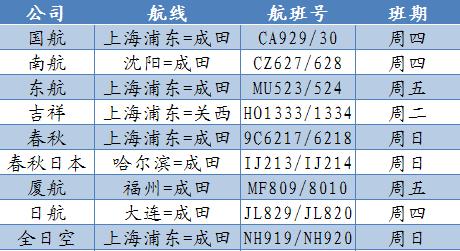 中国驻日本使馆发布7月中日航班信息更新提醒