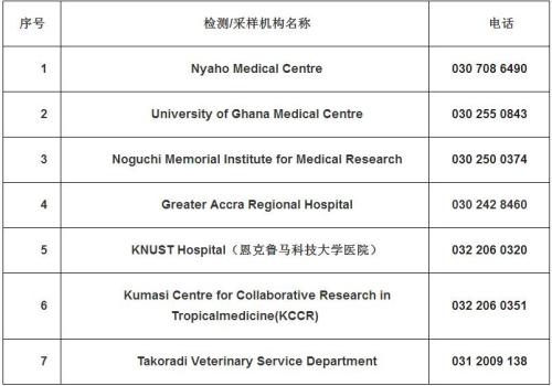 中使馆公布加纳新冠病毒核酸检测机构名单