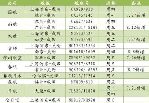 中国(内地)往返日本提升三条航道