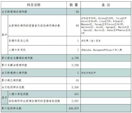 <b>中国驻乌干达大使馆请众多旅乌侨胞高度高度重视</b>