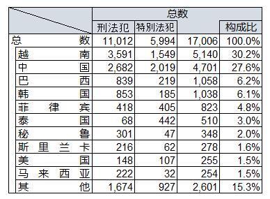 中国侨网2017年日本警方查处的来日外国人犯罪统计。(日本《中文导报》)