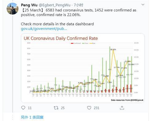 中国留学生发布英国疫情统计图走红海内外