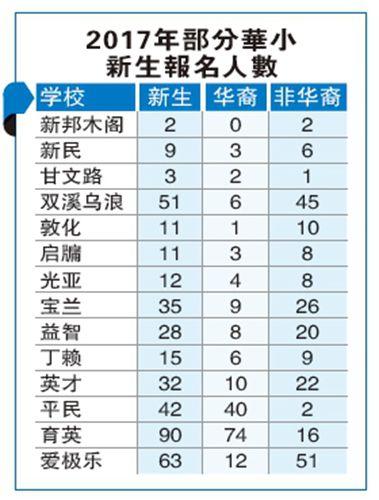 17年部分华小新生报名人数 (马来西亚《星洲日报》)-受人口迁移