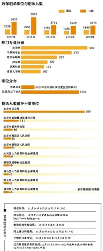 北京公务员招考告示公布 京籍海归放宽招录条件