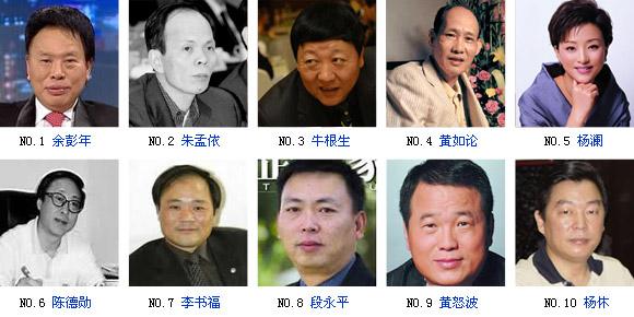 中国慈善榜发布 余彭年四年捐赠20亿居首位