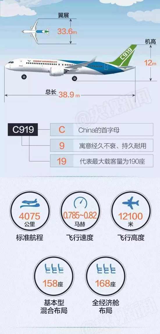 名字寓意   全称COMAC919。   COMAC是中国商用飞机有限责任公司英文名称的简写,C是COMAC的第一个字母,也是中国的英文名称China的第一个字母。   C919,第一个9寓意天长地久、经久不衰,19代表最大载客量是190座。    成长历程   中国研制的C919,从总装下线,首飞技术评审,低中高速滑行,第一类特许飞行证,经过了艰难险阻。    订单需求   据中国媒体报道,截至目前,C919已经接到全球23家用户570架订单,绝大部分订单来自中国,国际客户有美国通