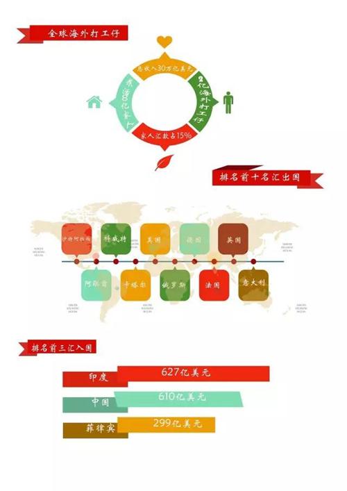 数据来源:联合国国际农业开发基金会(IFAD)报告